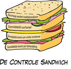 materiele controle sandwich zorgverzekeraar zorgaanbieder omzetplafond