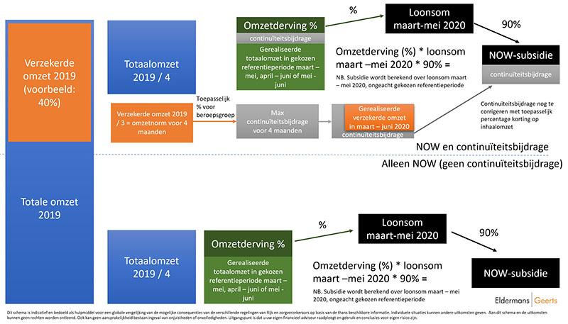 schema berekening continuiteitsbijdrage en now
