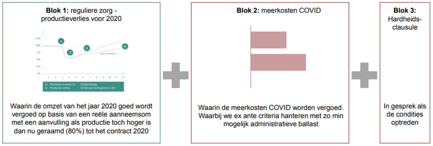 De-hoofdlijnen-continuïteitsbijdrage-voor-ziekenhuizen-en-umc's-in-verband-met-covid-19