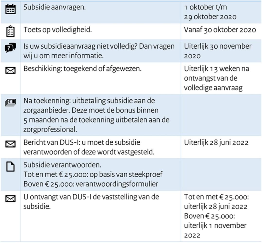 Subsidieaanvraag-bonusregeling-DUS-I-zorgaanbieder-zorgprofessional-coronacrisis-subsidieverlening-ministerie-VWS-COVID-19