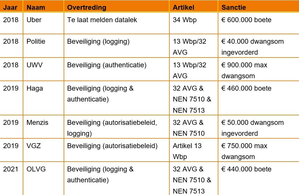beveiliging-goed-geregeld-AP-AVG-privacy-boetes
