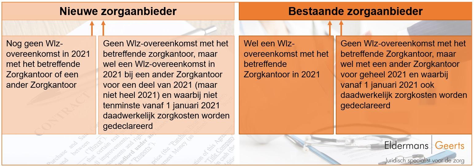Inkoopkader-langdurige-zorg-wlz-contractering-landelijk-richttariefpercentage-kwaliteitsbudget-zorginkoopprocedure